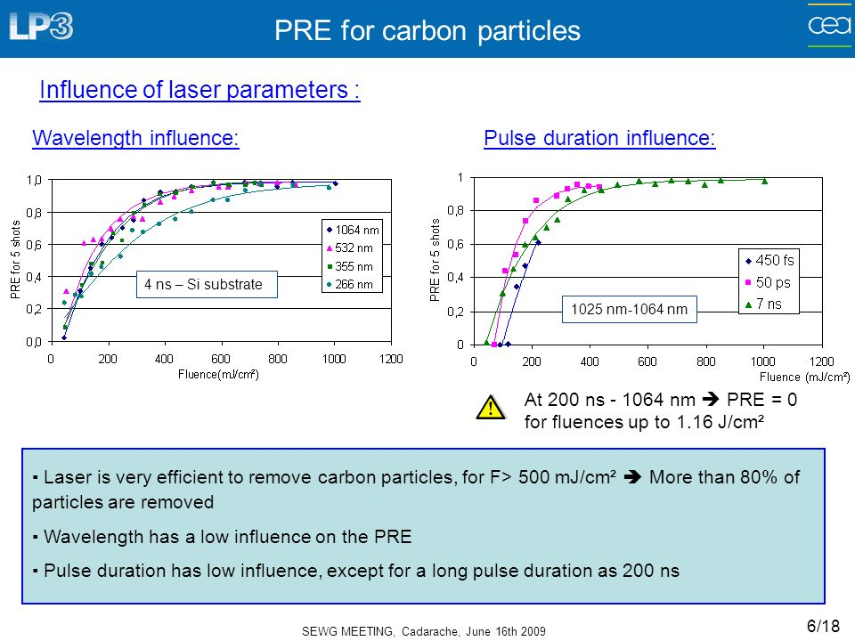 SEWG MEETING, Cadarache, June 16th 2009 6/18 PRE for carbon particles 4 ns – Si substrate Wavelength influence: Laser is very efficient to remove carbon particles, for F> 500 mJ/cm² More than 80% of particles are removed Wavelength has a low influence on the PRE Pulse duration has low influence, except for a long pulse duration as 200 ns Influence of laser parameters : Pulse duration influence: At 200 ns - 1064 nm PRE = 0 for fluences up to 1.16 J/cm² 1025 nm-1064 nm