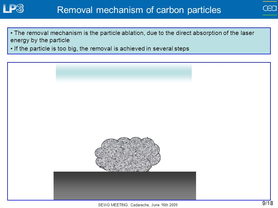 SEWG MEETING, Cadarache, June 16th 2009 9/18 Removal mechanism of carbon particles The removal mechanism is the particle ablation, due to the direct absorption of the laser energy by the particle If the particle is too big, the removal is achieved in several steps