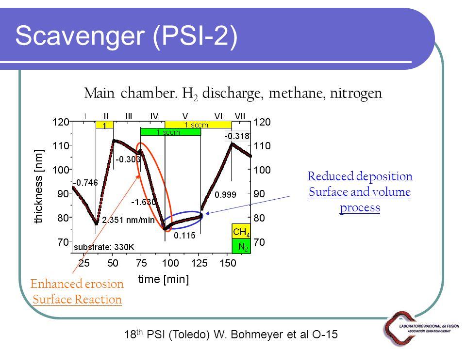 Scavenger (PSI-2) 18 th PSI (Toledo) W. Bohmeyer et al O-15 Main chamber. H 2 discharge, methane, nitrogen Enhanced erosion Surface Reaction Reduced d