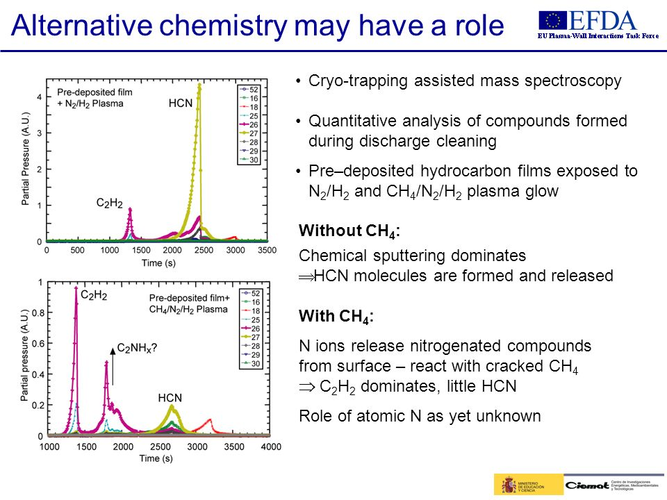 19/28 Without CH 4 : Chemical sputtering dominates HCN molecules are formed and released With CH 4 : N ions release nitrogenated compounds from surfac