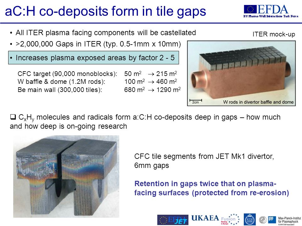 6/28 All ITER plasma facing components will be castellated >2,000,000 Gaps in ITER (typ. 0.5-1mm x 10mm) Increases plasma exposed areas by factor 2 -