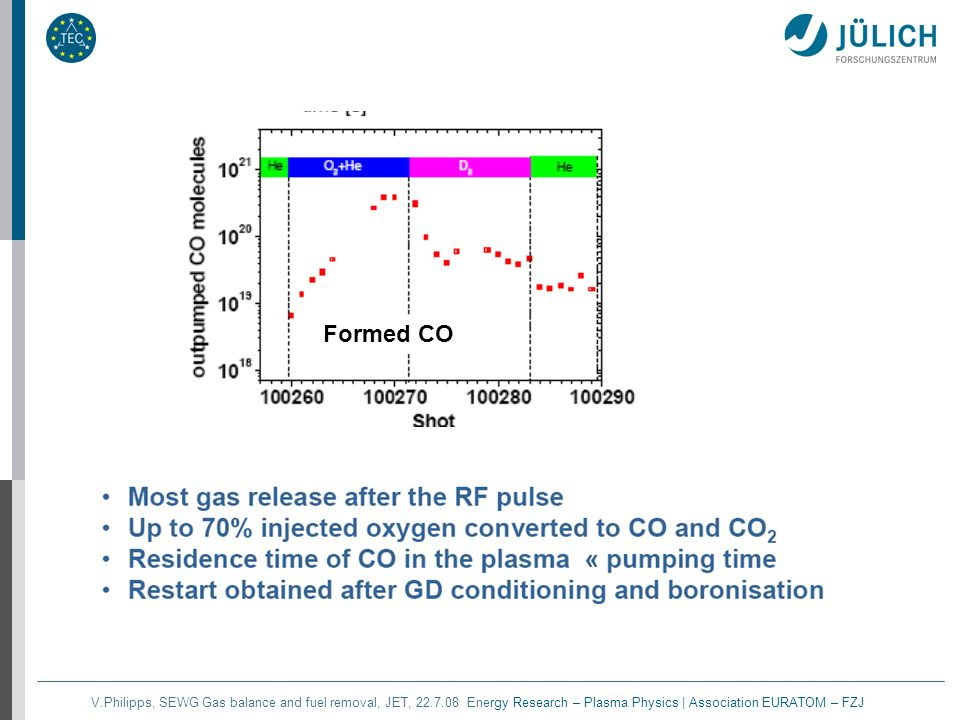 V.Philipps, SEWG Gas balance and fuel removal, JET, 22.7.08 Energy Research – Plasma Physics | Association EURATOM – FZJ Formed CO