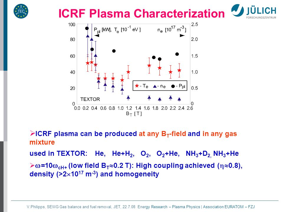 V.Philipps, SEWG Gas balance and fuel removal, JET, 22.7.08 Energy Research – Plasma Physics | Association EURATOM – FZJ ICRF plasma can be produced at any B T -field and in any gas mixture used in TEXTOR: He, He+H 2, O 2, O 2 +He, NH 3 +D 2, NH 3 +He =10 cH+ (low field B T 0.2 T): High coupling achieved ( 0.8), density (>2 10 17 m -3 ) and homogeneity ICRF Plasma Characterization