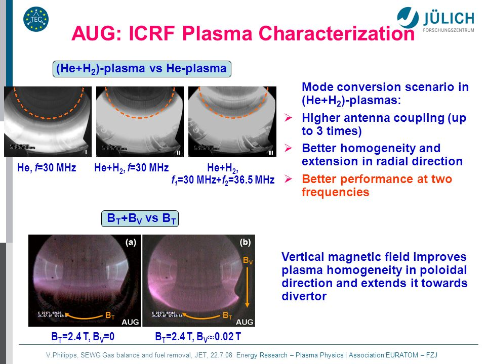 V.Philipps, SEWG Gas balance and fuel removal, JET, 22.7.08 Energy Research – Plasma Physics | Association EURATOM – FZJ AUG: ICRF Plasma Characterization Mode conversion scenario in (He+H 2 )-plasmas: Higher antenna coupling (up to 3 times) Better homogeneity and extension in radial direction Better performance at two frequencies (He+H 2 )-plasma vs He-plasma B T +B V vs B T Vertical magnetic field improves plasma homogeneity in poloidal direction and extends it towards divertor He, f =30 MHzHe+H 2, f =30 MHz He+H 2, f 1 =30 MHz+ f 2 =36.5 MHz BTBT BTBT BVBV B T =2.4 T, B V =0 B T =2.4 T, B V 0.02 T