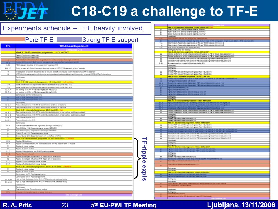 R. A. Pitts 23 5 th EU-PWI TF Meeting Ljubljana, 13/11/2006 C18-C19 a challenge to TF-E Experiments schedule – TFE heavily involved Pure TF-E Strong T