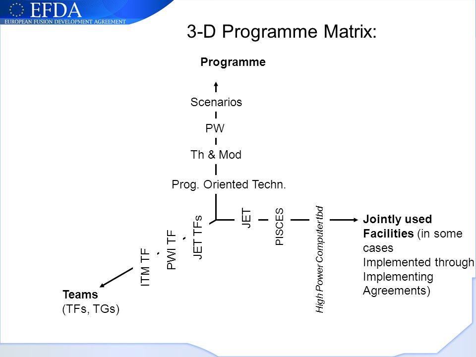 Programme Jointly used Facilities (in some cases Implemented through Implementing Agreements) Teams (TFs, TGs) 3-D Programme Matrix: JET Prog.
