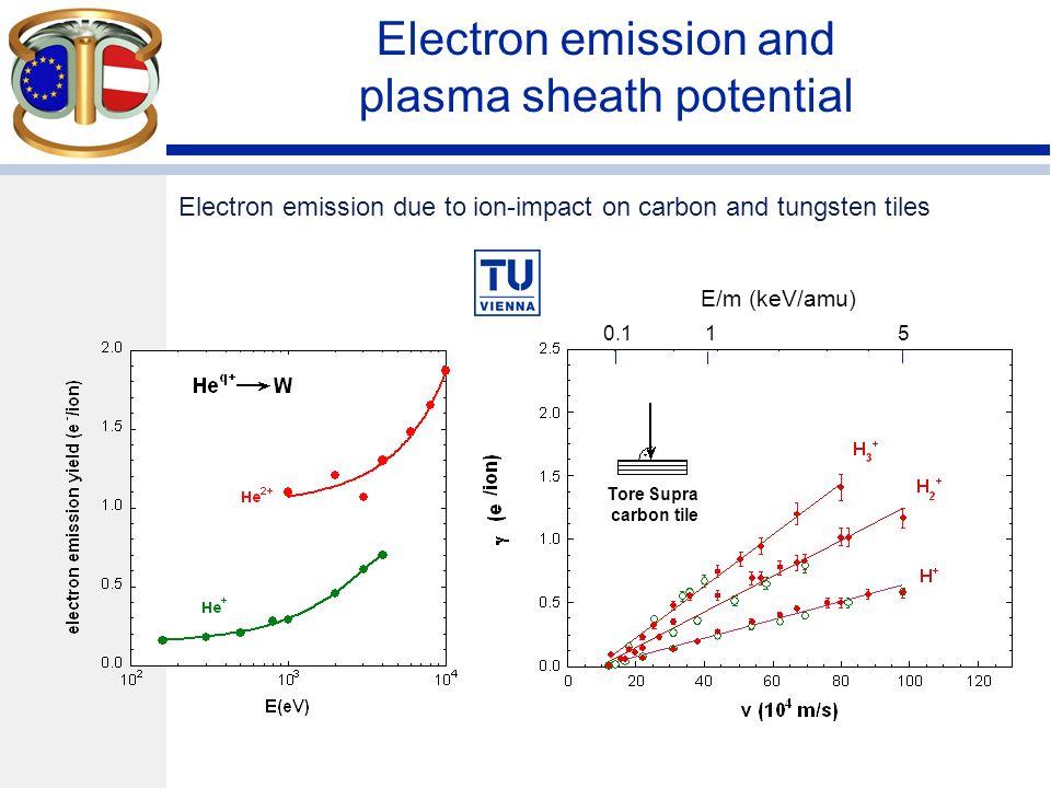 Sticking coefficient of CD 3 + on plasma- sprayed tungsten (PSW) surfaces W.