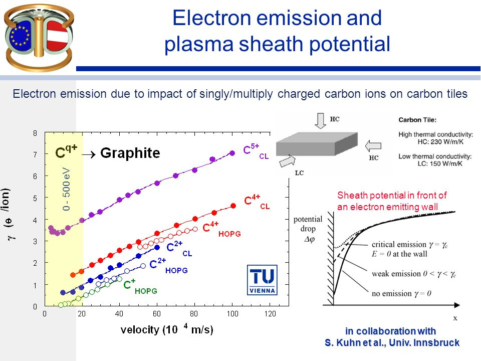 Electron emission due to impact of singly/multiply charged carbon ions on carbon tiles Electron emission and plasma sheath potential eV in collaboration with S.