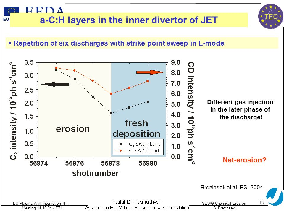 EU Plasma-Wall Interaction TF – Meeting 14.10.04 - FZJ SEWG Chemical Erosion S. Brezinsek TEC 17 Different gas injection in the later phase of the dis