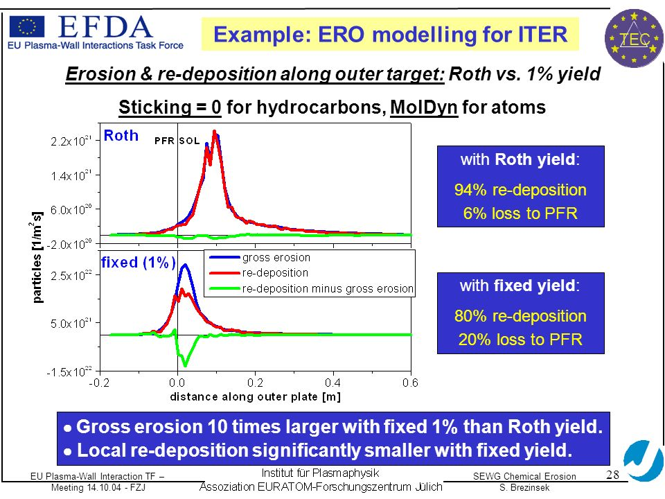 EU Plasma-Wall Interaction TF – Meeting 14.10.04 - FZJ SEWG Chemical Erosion S. Brezinsek TEC 28 Example: ERO modelling for ITER Erosion & re-depositi