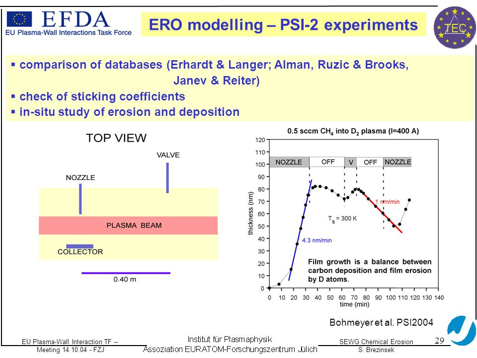 EU Plasma-Wall Interaction TF – Meeting 14.10.04 - FZJ SEWG Chemical Erosion S. Brezinsek TEC 29 ERO modelling – PSI-2 experiments comparison of datab