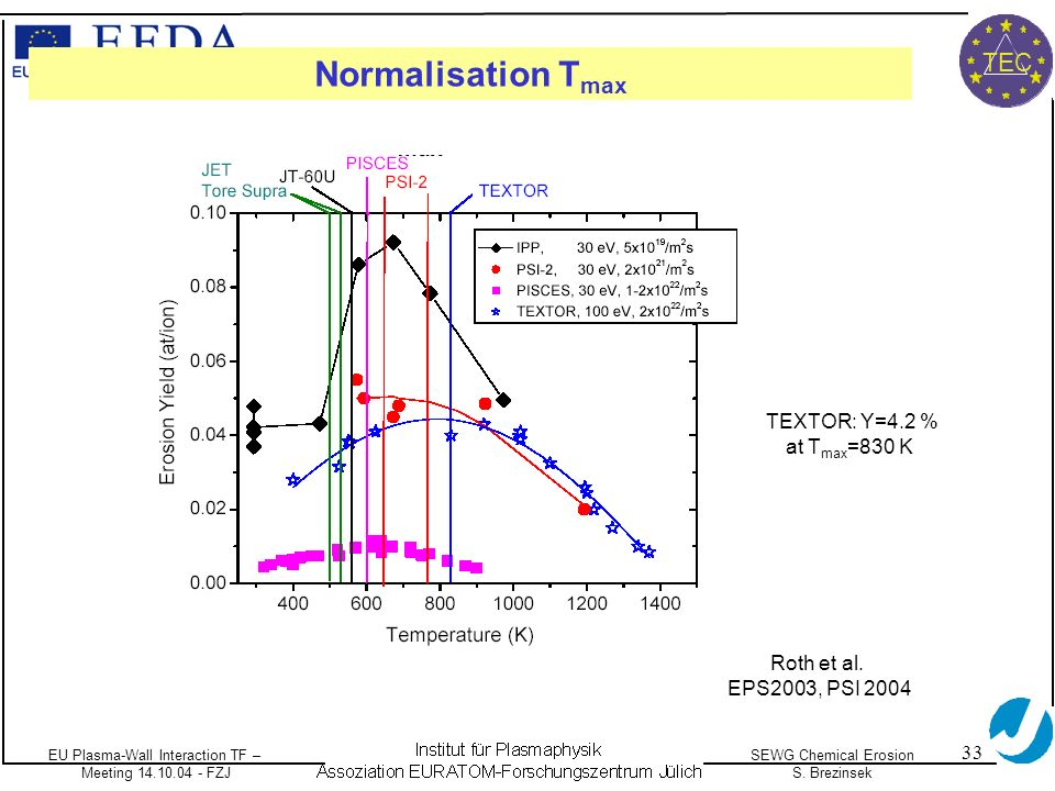 EU Plasma-Wall Interaction TF – Meeting 14.10.04 - FZJ SEWG Chemical Erosion S. Brezinsek TEC 33 Normalisation T max Roth et al. EPS2003, PSI 2004 TEX