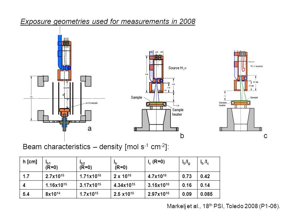 b a Exposure geometries used for measurements in 2008 Markelj et al., 18 th PSI, Toledo 2008 (P1-06). Beam characteristics – density [mol s -1 cm -2 ]