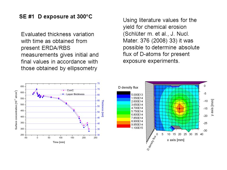 Using literature values for the yield for chemical erosion (Schlüter m. et al., J. Nucl. Mater. 376 (2008) 33) it was possible to determine absolute f