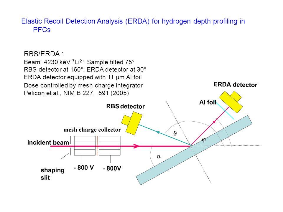 RBS/ERDA : Beam: 4230 keV 7 Li 2+, Sample tilted 75° RBS detector at 160°, ERDA detector at 30° ERDA detector equipped with 11 µm Al foil Dose control