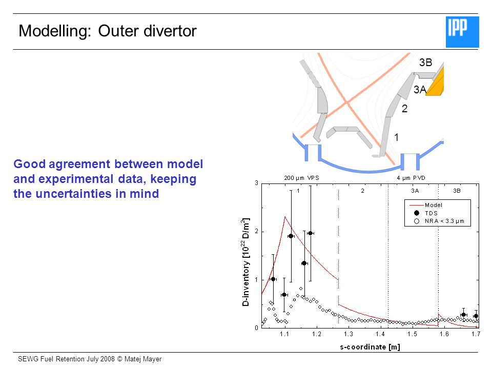 SEWG Fuel Retention July 2008 © Matej Mayer 1 3B 2 3A Modelling: Outer divertor Good agreement between model and experimental data, keeping the uncert