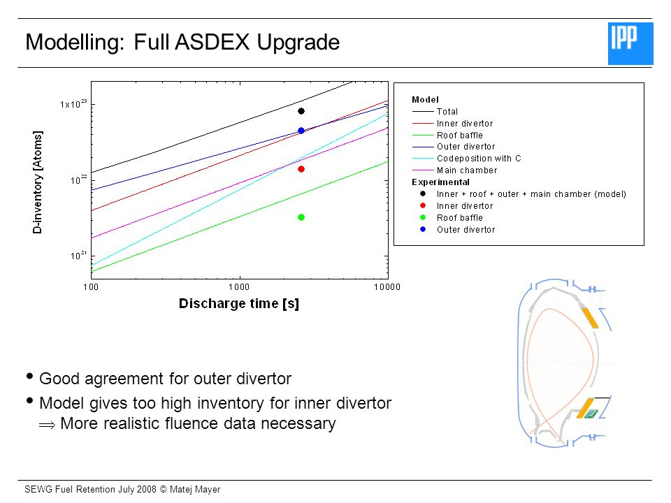 SEWG Fuel Retention July 2008 © Matej Mayer Modelling: Full ASDEX Upgrade Good agreement for outer divertor Model gives too high inventory for inner divertor More realistic fluence data necessary