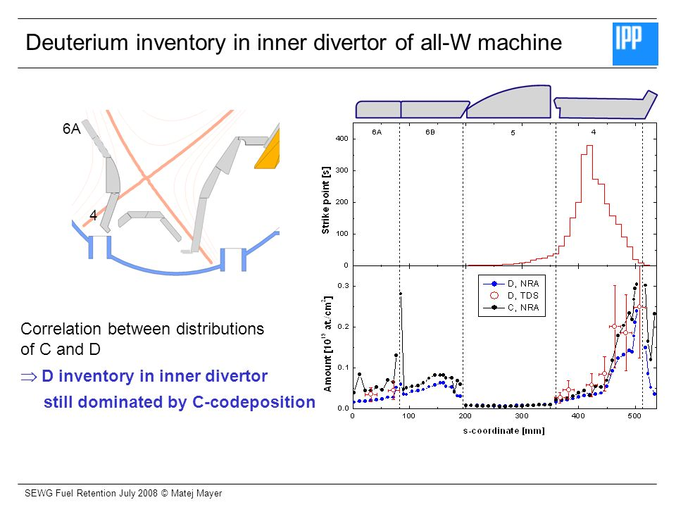 SEWG Fuel Retention July 2008 © Matej Mayer Deuterium inventory in outer divertor of all-W machine D inventory in outer divertor dominated by trapping in W Deep diffusion (> 3 µm) observed for VPS layers at outer strike point 3B 1