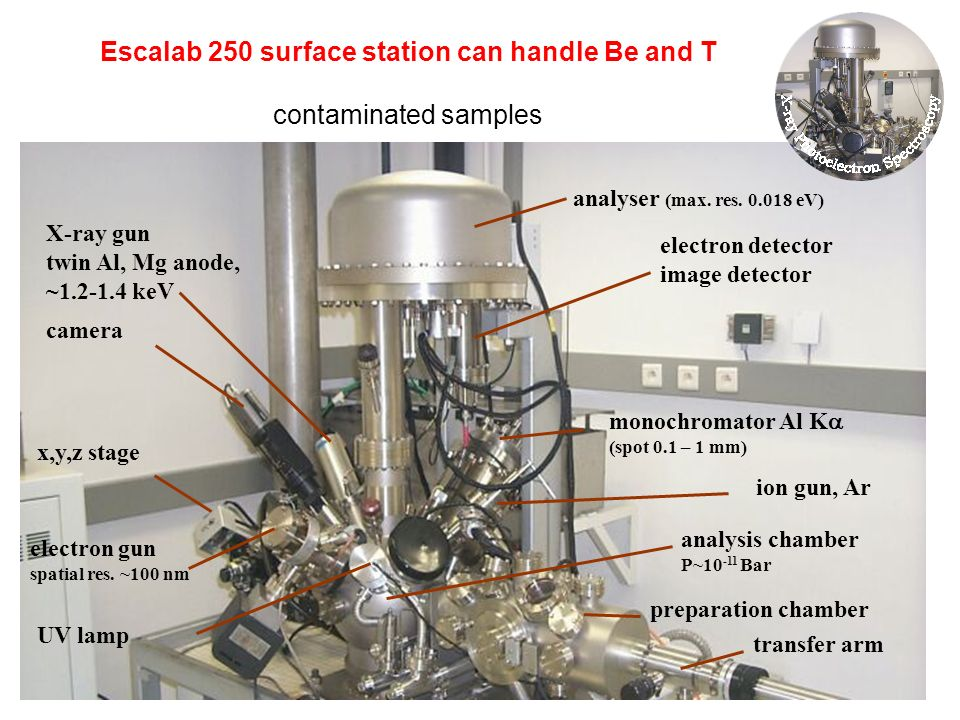 Escalab 250 surface station can handle Be and T contaminated samples monochromator Al K (spot 0.1 – 1 mm) electron detector image detector X-ray gun t