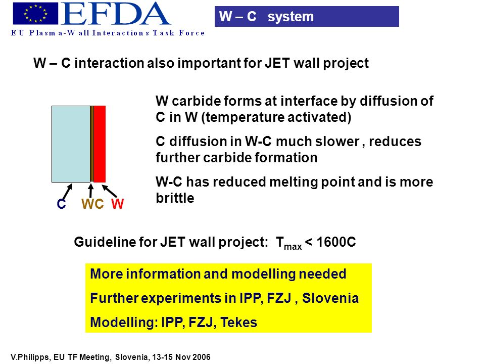 V.Philipps, EU TF Meeting, Slovenia, 13-15 Nov 2006 W – C system W – C interaction also important for JET wall project C WC W W carbide forms at inter