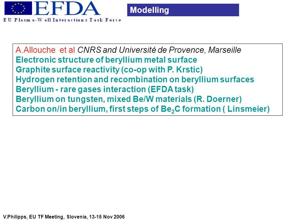 A.Allouche et al CNRS and Université de Provence, Marseille Electronic structure of beryllium metal surface Graphite surface reactivity (co-op with P.