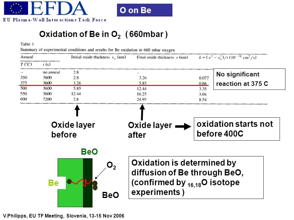 Oxidation is determined by diffusion of Be through BeO, (confirmed by 16,18 O isotope experiments ) V.Philipps, EU TF Meeting, Slovenia, 13-15 Nov 200