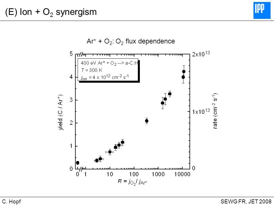 CIPS SEWG FR, JET 2008C. Hopf (E) Ion + O 2 synergism Ar + + O 2 : O 2 flux dependence