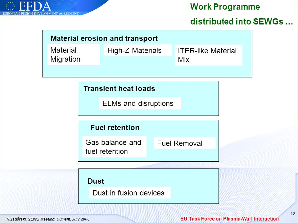 R.Zagórski, SEWG Meeting, Culham, July 2008 12 Material erosion and transport in tokamaks Work Programme distributed into SEWGs … Fuel retention Transient heat loads Dust Gas balance and fuel retention Fuel Removal ELMs and disruptions Dust in fusion devices Material erosion and transport Material Migration High-Z Materials ITER-like Material Mix EU Task Force on Plasma-Wall Interaction