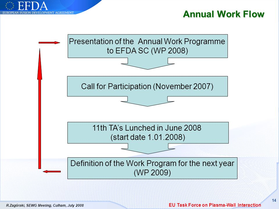 R.Zagórski, SEWG Meeting, Culham, July 2008 14 Annual Work Flow Definition of the Work Program for the next year (WP 2009) Presentation of the Annual Work Programme to EFDA SC (WP 2008) Call for Participation (November 2007) 11th TAs Lunched in June 2008 (start date 1.01.2008) EU Task Force on Plasma-Wall Interaction