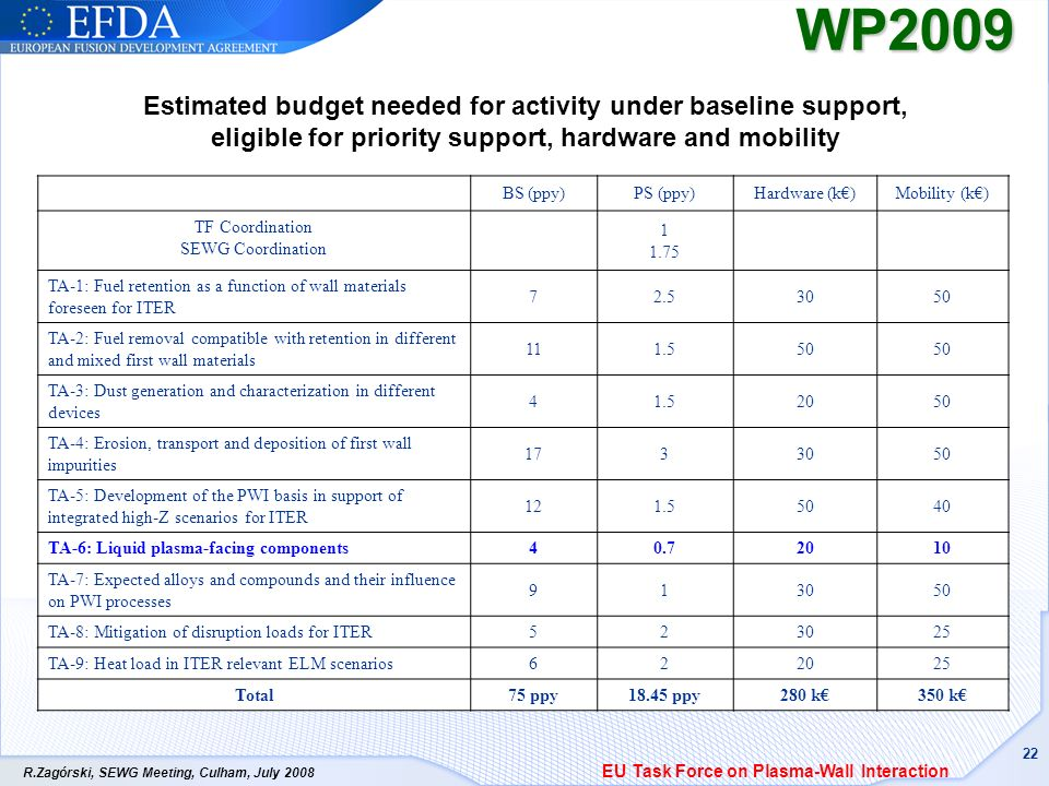 R.Zagórski, SEWG Meeting, Culham, July WP2009 Estimated budget needed for activity under baseline support, eligible for priority support, hardware and mobility BS (ppy)PS (ppy)Hardware (k)Mobility (k) TF Coordination SEWG Coordination TA-1: Fuel retention as a function of wall materials foreseen for ITER TA-2: Fuel removal compatible with retention in different and mixed first wall materials TA-3: Dust generation and characterization in different devices TA-4: Erosion, transport and deposition of first wall impurities TA-5: Development of the PWI basis in support of integrated high-Z scenarios for ITER TA-6: Liquid plasma-facing components TA-7: Expected alloys and compounds and their influence on PWI processes TA-8: Mitigation of disruption loads for ITER TA-9: Heat load in ITER relevant ELM scenarios Total75 ppy18.45 ppy280 k350 k EU Task Force on Plasma-Wall Interaction