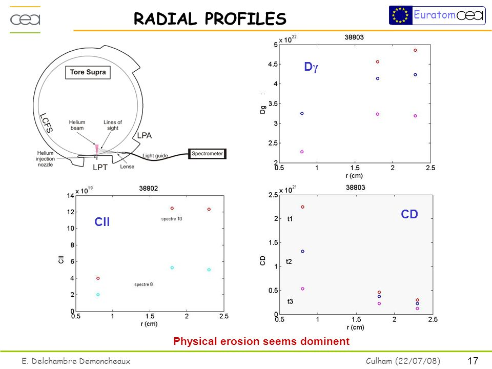 17 E. Delchambre Demoncheaux Culham (22/07/08) Euratom RADIAL PROFILES Physical erosion seems dominent CII CD DγDγ