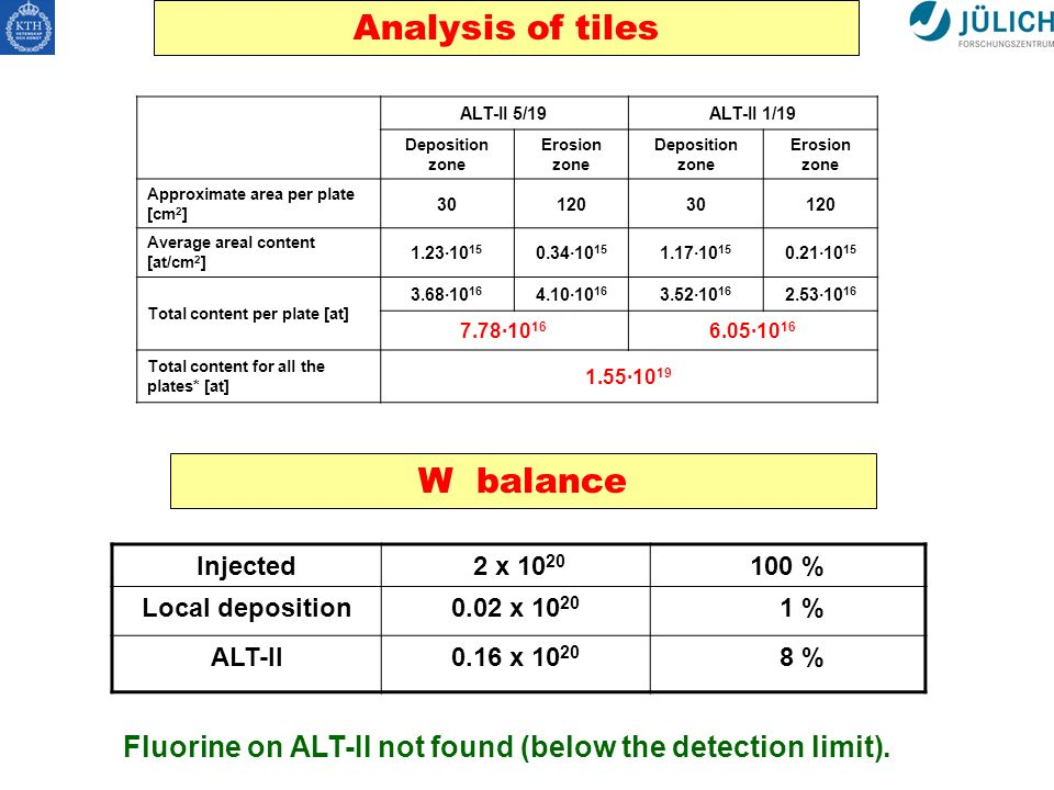Analysis of tiles ALT-II 5/19ALT-II 1/19 Deposition zone Erosion zone Deposition zone Erosion zone Approximate area per plate [cm 2 ] 3012030120 Average areal content [at/cm 2 ] 1.23·10 15 0.34·10 15 1.17·10 15 0.21·10 15 Total content per plate [at] 3.68·10 16 4.10·10 16 3.52·10 16 2.53·10 16 7.78·10 16 6.05·10 16 Total content for all the plates* [at] 1.55·10 19 W balance Injected 2 x 10 20 100 % Local deposition0.02 x 10 20 1 % ALT-II0.16 x 10 20 8 % Fluorine on ALT-II not found (below the detection limit).