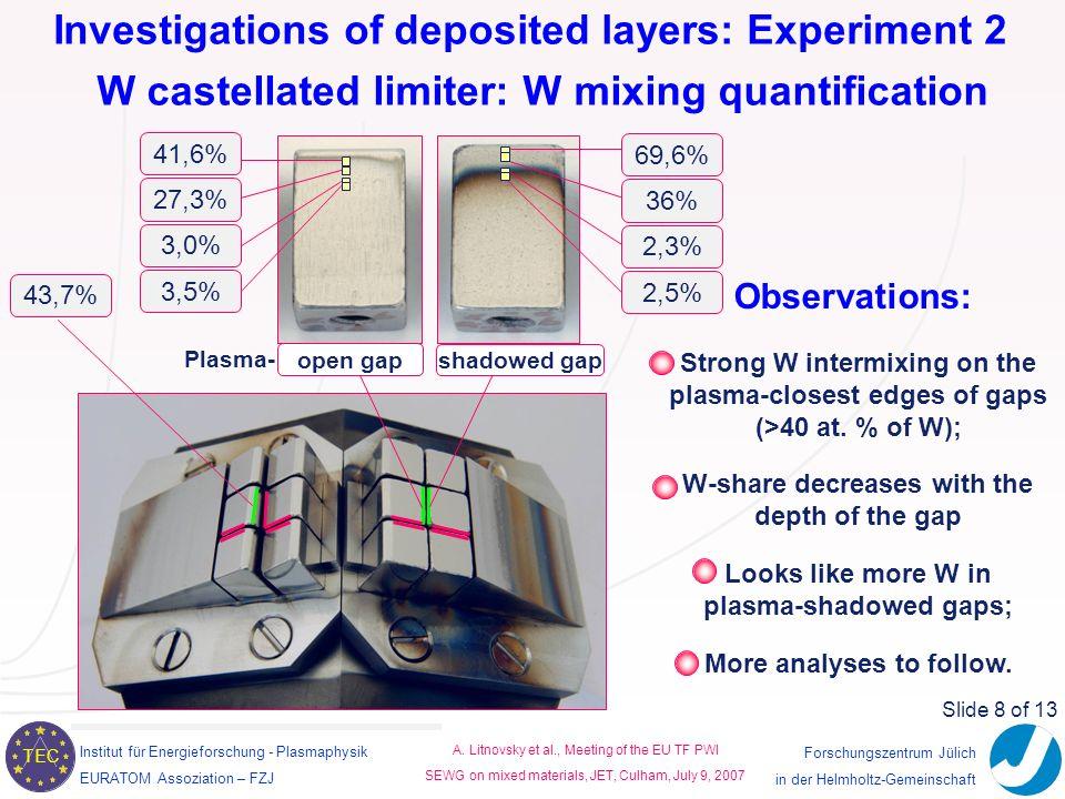 Institut für Energieforschung - Plasmaphysik EURATOM Assoziation – FZJ TEC A.