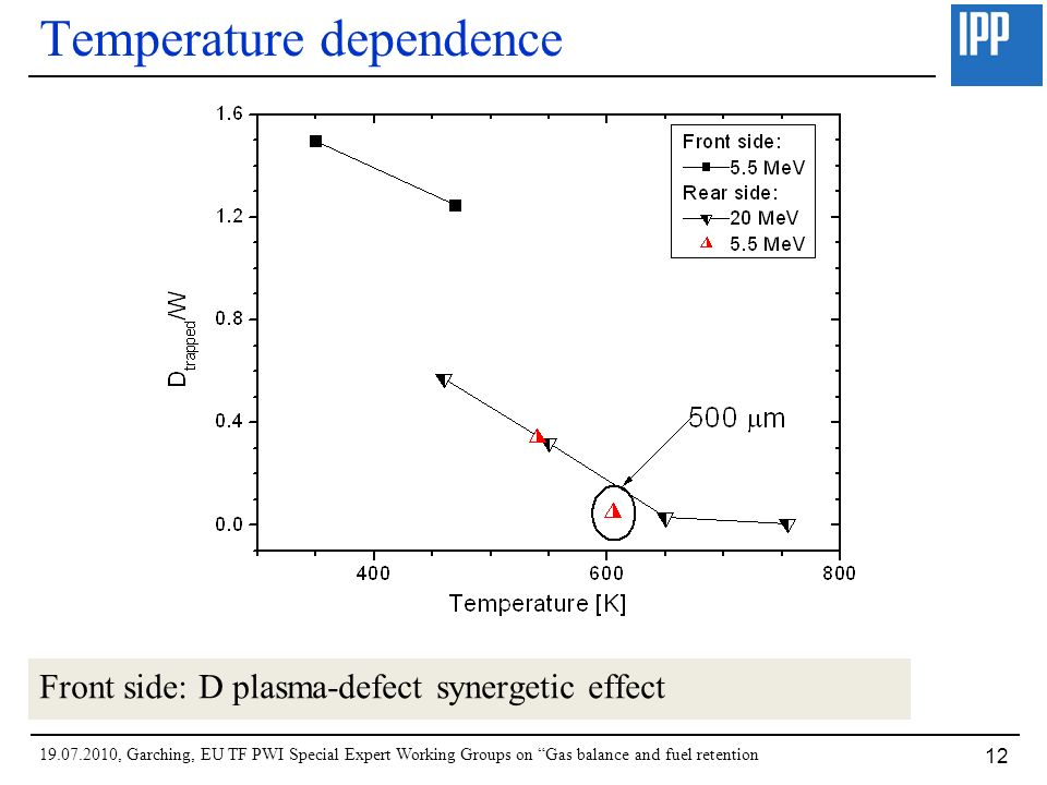 19.07.2010, Garching, EU TF PWI Special Expert Working Groups on Gas balance and fuel retention 12 Temperature dependence Front side: D plasma-defect