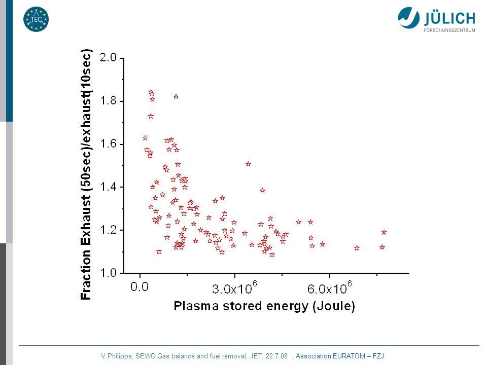 V.Philipps, SEWG Gas balance and fuel removal, JET, 22.7.08, Association EURATOM – FZJ