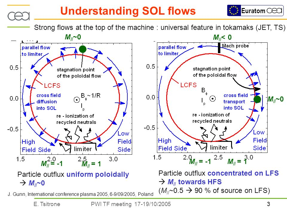 3E. TsitronePWI TF meeting 17-19/10/2005 Euratom Understanding SOL flows Particle outflux concentrated on LFS M // towards HFS (M // ~0.5 90 % of sour