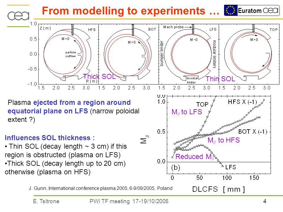 4E. TsitronePWI TF meeting 17-19/10/2005 Euratom From modelling to experiments … Plasma ejected from a region around equatorial plane on LFS (narrow p