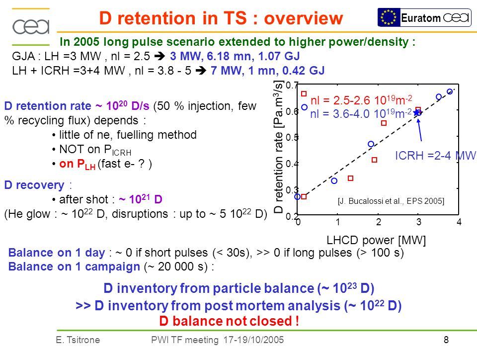 8E. TsitronePWI TF meeting 17-19/10/2005 Euratom D retention in TS : overview Balance on 1 campaign (~ 20 000 s) : D inventory from particle balance (