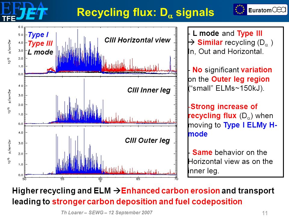 TFE Th Loarer – SEWG – 12 September Euratom Strong increase of the recycling flux in Type I ELMy H-mode Same behavior observed with CIII Recycling flux: D signals D Inner leg D Outer leg D Horizontal view Type I Type III L mode - L mode and Type III Similar recycling (D ) In, Out and Horizontal.