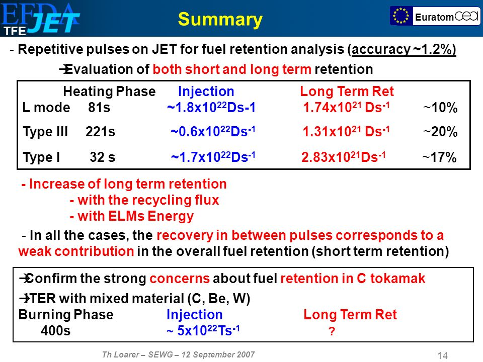TFE Th Loarer – SEWG – 12 September Euratom Summary - Repetitive pulses on JET for fuel retention analysis (accuracy ~1.2%) Evaluation of both short and long term retention Confirm the strong concerns about fuel retention in C tokamak ITER with mixed material (C, Be, W) Burning Phase Injection Long Term Ret 400s ~ 5x10 22 Ts -1 .