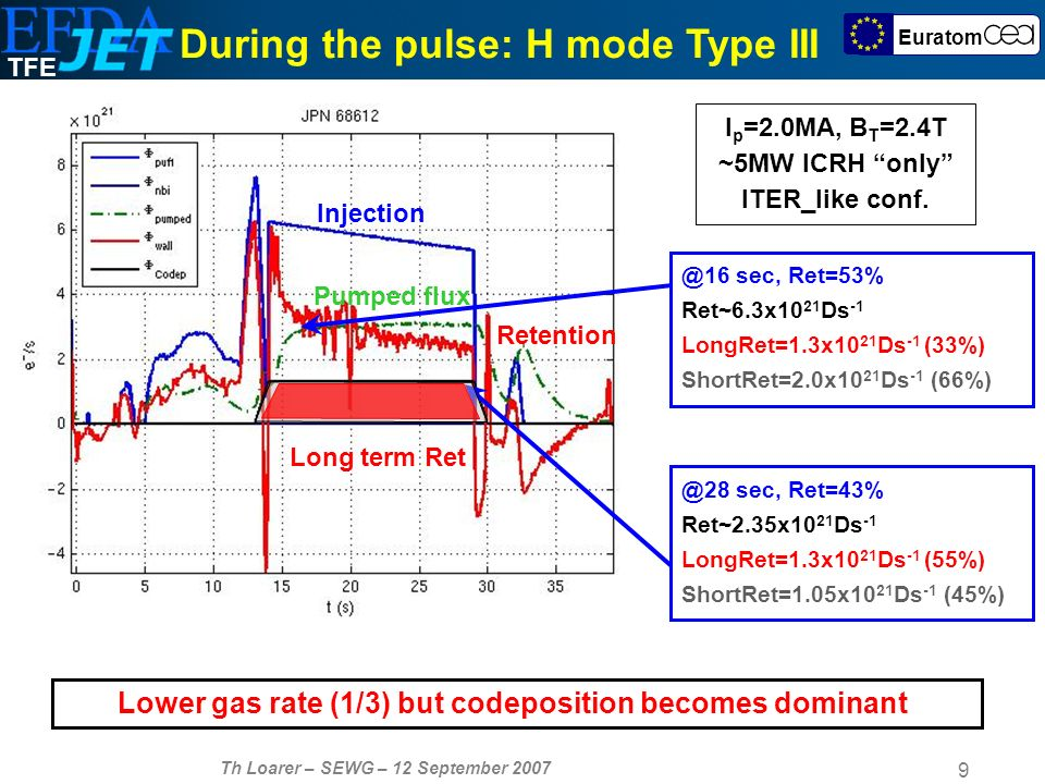 TFE Th Loarer – SEWG – 12 September Euratom During the pulse: H mode Type III I p =2.0MA, B T =2.4T ~5MW ICRH only ITER_like conf.