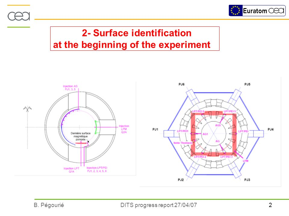 2B. PégouriéDITS progress report 27/04/07 Euratom 2x10 4 of plasma: Modification of the LPT surface (erosion-redeposition) marker to identify the surf