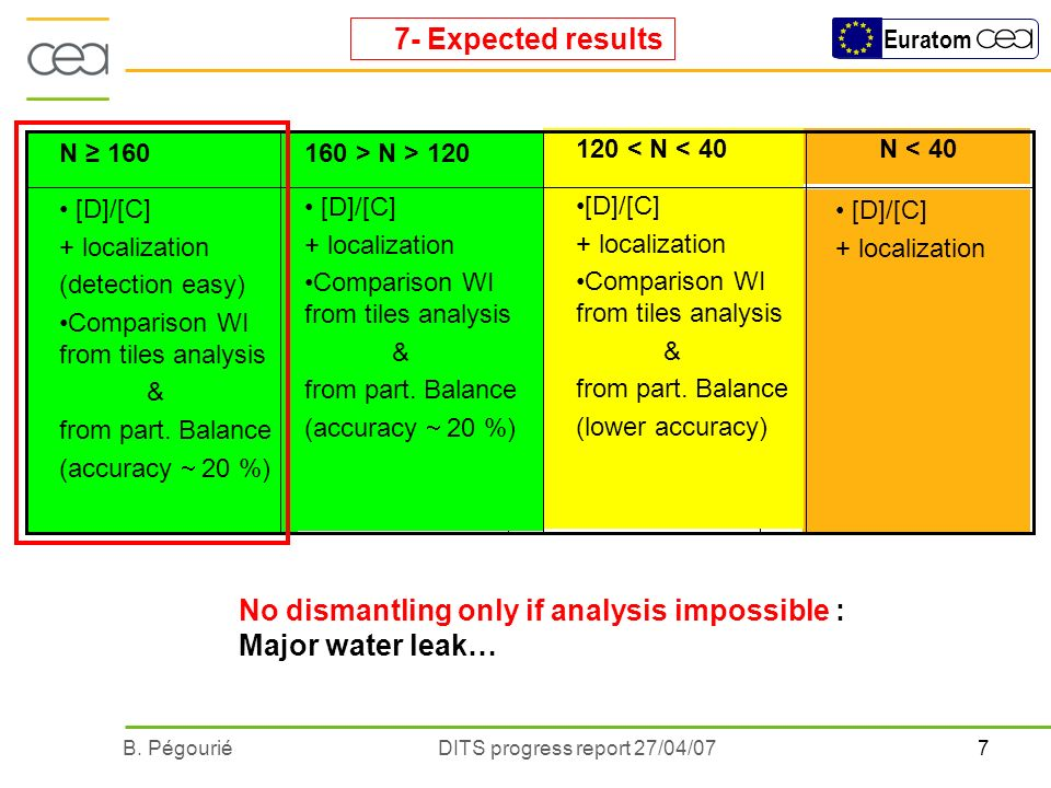 7B. PégouriéDITS progress report 27/04/07 Euratom 7- Expected results No dismantling only if analysis impossible : Major water leak… [D]/[C] + localiz