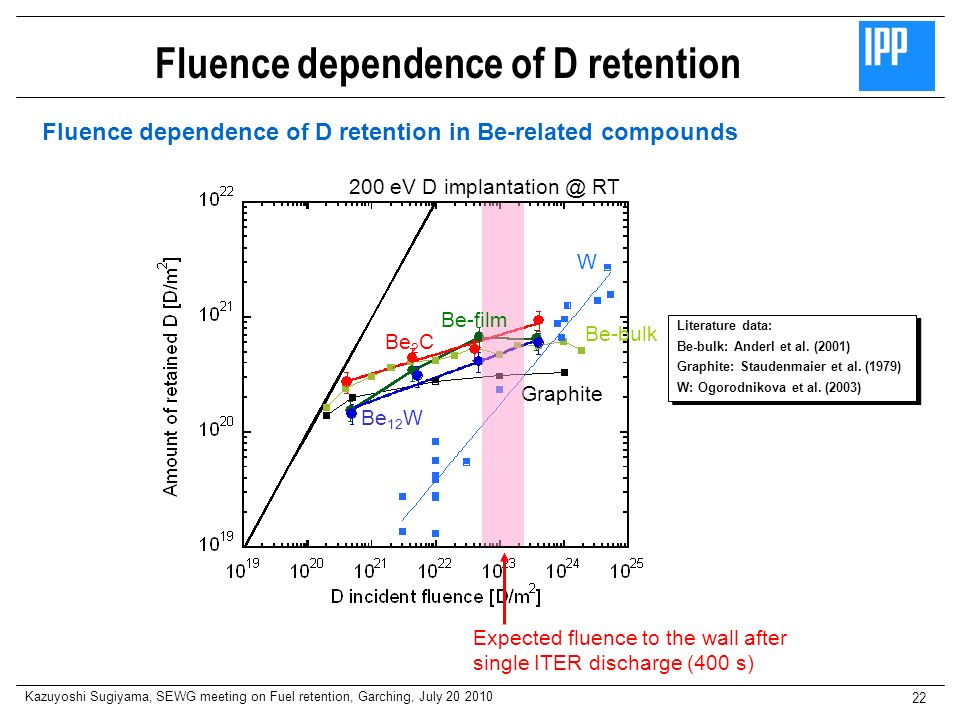 Kazuyoshi Sugiyama, SEWG meeting on Fuel retention, Garching, July 20 2010 22 Fluence dependence of D retention Fluence dependence of D retention in B