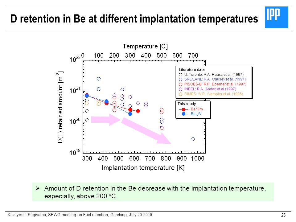 Kazuyoshi Sugiyama, SEWG meeting on Fuel retention, Garching, July 20 2010 25 Implantation temperature [K] D retention in Be at different implantation