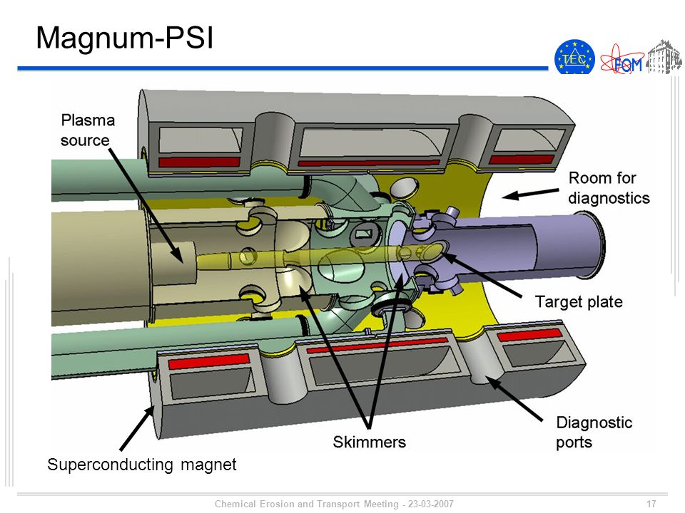 17 T E CT E C Chemical Erosion and Transport Meeting - 23-03-2007 Magnum-PSI Superconducting magnet
