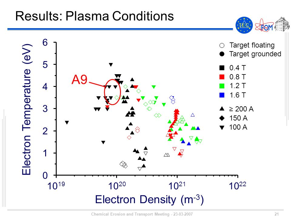 21 T E CT E C Chemical Erosion and Transport Meeting - 23-03-2007 Results: Plasma Conditions 5 4 3 2 1 0 Electron Temperature (eV) Electron Density (m -3 ) 10 19 10 20 10 21 10 22 6 Target floating Target grounded 0.4 T 0.8 T 1.2 T 1.6 T 200 A 150 A 100 A A9