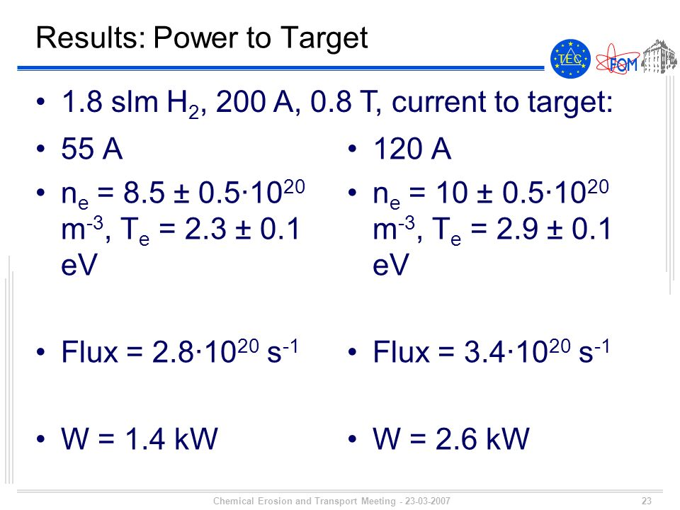 23 T E CT E C Chemical Erosion and Transport Meeting - 23-03-2007 Results: Power to Target 55 A n e = 8.5 ± 0.5·10 20 m -3, T e = 2.3 ± 0.1 eV Flux = 2.8·10 20 s -1 W = 1.4 kW 120 A n e = 10 ± 0.5·10 20 m -3, T e = 2.9 ± 0.1 eV Flux = 3.4·10 20 s -1 W = 2.6 kW 1.8 slm H 2, 200 A, 0.8 T, current to target: