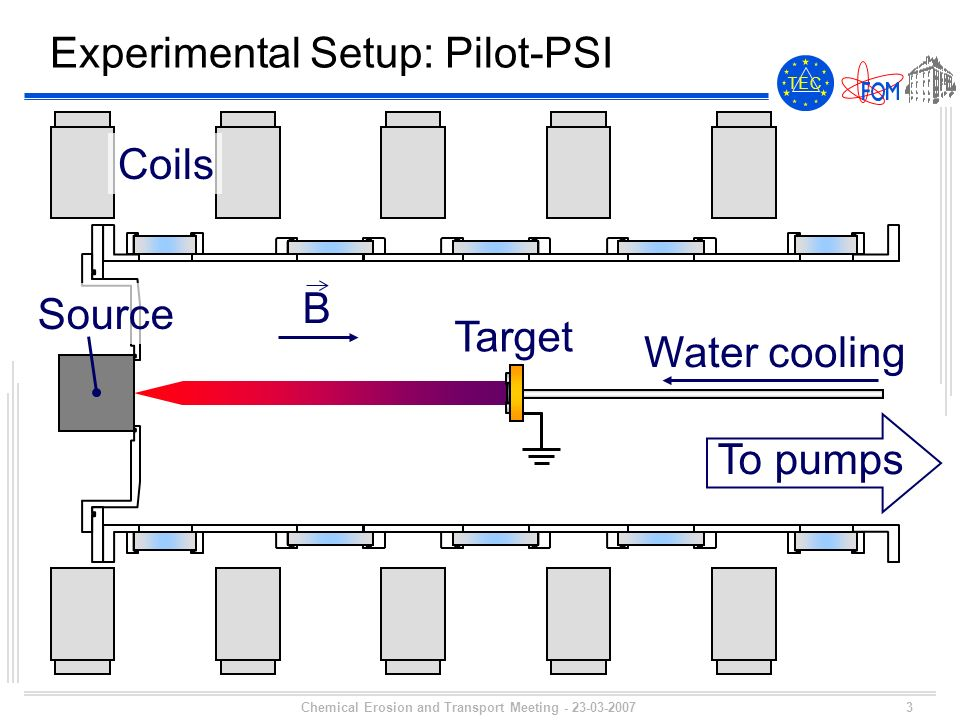 3 T E CT E C Chemical Erosion and Transport Meeting - 23-03-2007 Experimental Setup: Pilot-PSI Source Target B Coils Water cooling To pumps