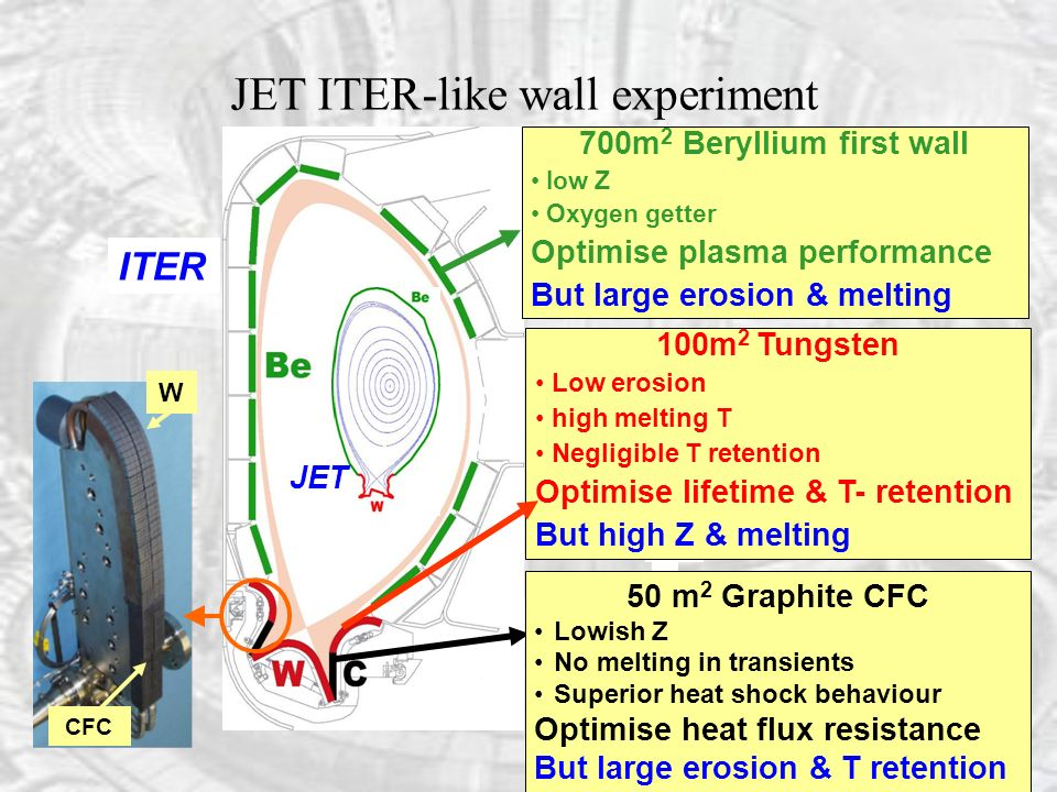 JET ITER-like wall experiment ITER 100m 2 Tungsten Low erosion high melting T Negligible T retention Optimise lifetime & T- retention But high Z & melting 700m 2 Beryllium first wall low Z Oxygen getter Optimise plasma performance But large erosion & melting 50 m 2 Graphite CFC Lowish Z No melting in transients Superior heat shock behaviour Optimise heat flux resistance But large erosion & T retention W CFC JET